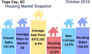 Tega Cay Housing Market Update October 2019