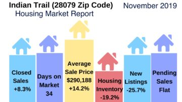 Indian Trail Area Real Estate Report November 2019