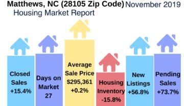 Matthews NC Housing Update November 2019