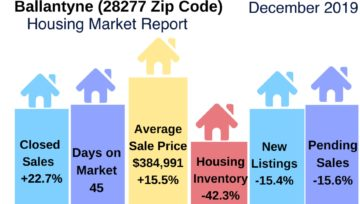 Ballantyne Housing Market Report: December 2019