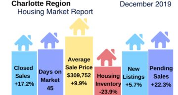 Charlotte Region Housing Market Highlights: December 2019