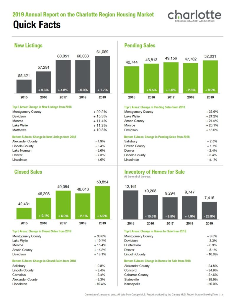 Charlotte Region Housing Market Quick Facts 2019