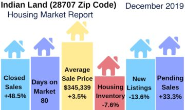 Indian Land SC Real Estate Update December 2019