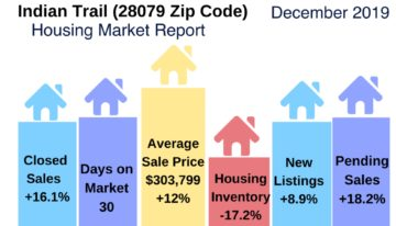 Indian Trail Real Estate Update December 2-19