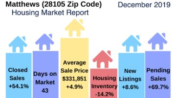 Matthews NC Housing Market Update December 2019