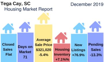 Tega Cay Housing Market Update: December 2019
