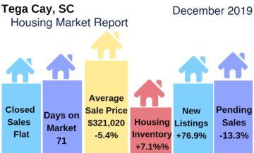 Tega Cay Housing Market Update: December 2019