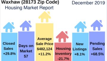 Waxhaw Area Housing Market Highlights December 2019