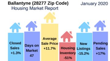 Ballantyne Real Estate Update January 2020