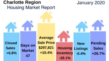 Charlotte Region Housing Market Update January 2020