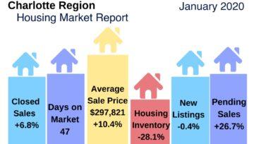 Charlotte Region Housing Market Update January 2020