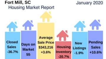 Fort Mill Real Estate Snapshot January 2020
