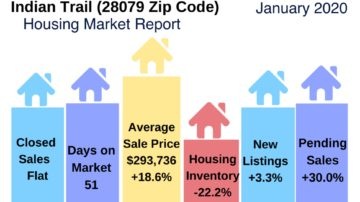 Indian Trail NC Real Estate Market January 2020