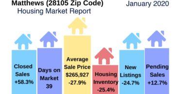 Matthews NC Housing Market Snapshot January 2020