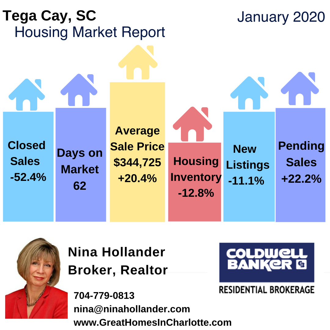 Tega Cay, SC Real Estate Report: January 2020
