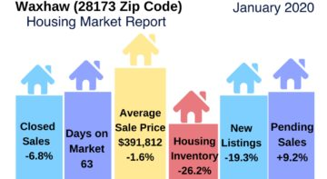 Waxhaw Housing Market Update January 2020
