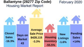 Ballantyne Housing Market Update February 2020