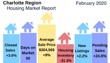 Charlotte Area Housing Market Snapshot Feb 2020