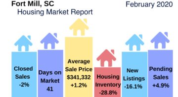Fort Mill Real Estate Update February 2020