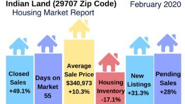 Indian Land Housing Market Snapshot February 2020