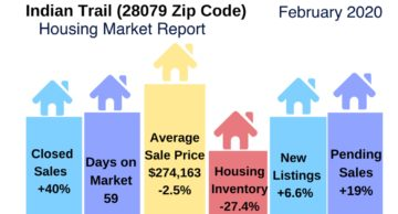 Indian Trail Housing Market Snapshot Feb 2020
