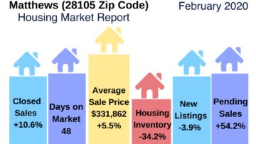 Matthews NC Real Estate Report February 2020