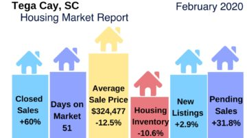 Tega Cay SC Housing Market Snapshot February 2020