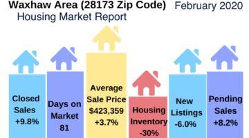 Waxhaw Housing Market Update February 2020