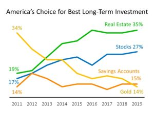 Americans consider real estate best long term investment