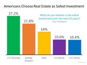 Real Estate Safest Investment