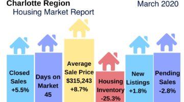 Charlotte region housing market report