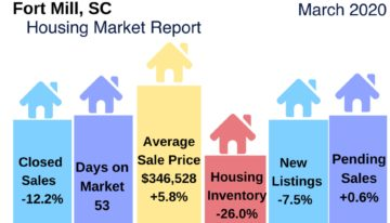 Fort Mill SC Housing Market Update March 2020