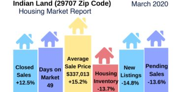 Indian Land (29707) Housing Market Report March 2020