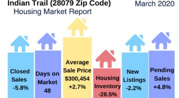 Indian Trail Real Estate Snapshot March 2020
