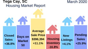 Tega Cay Home Sales Report March 2020