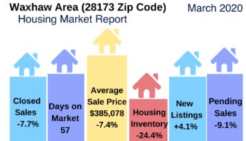 Waxhaw Area Housing Market Update March 2020