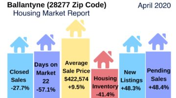 Ballantyne (28277 Zip Code) Housing Market Snapshot April 2020