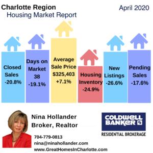 Charlotte Region Home Sales Report April 2020