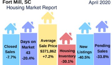 Fort Mill SC Home Sales Report April 2020