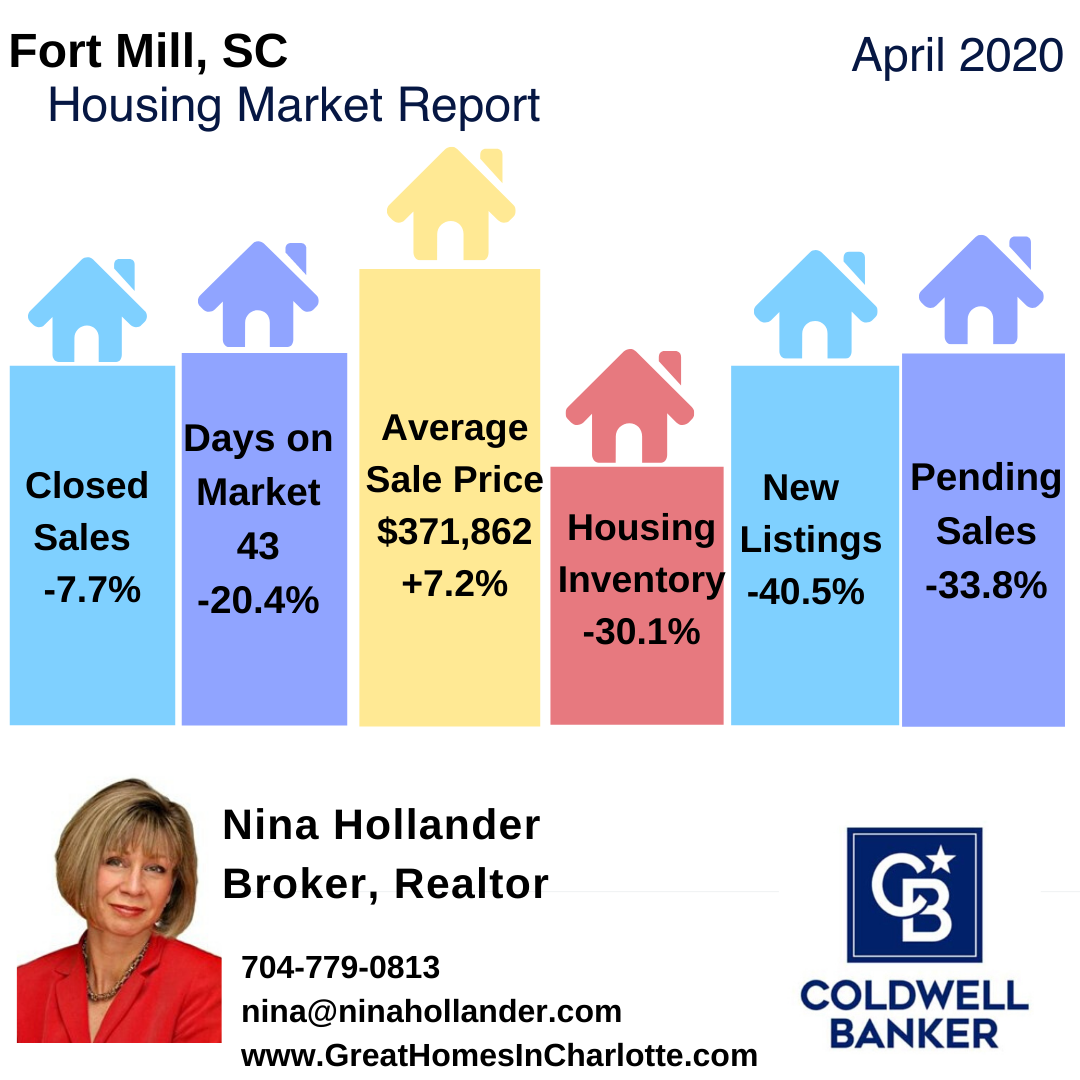Fort Mill, SC Real Estate Report: April 2020