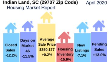 Indian Land SC Real Estate Snapshot April 2020