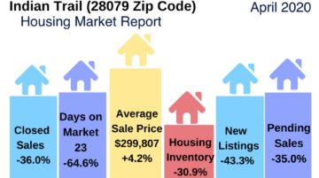 Indian Trail Home Sales Report April 2020