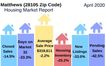 Matthews (28105 Zip Code) Housing Market Update April 2020