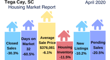 Tega Cay Home Sales Update April 2020
