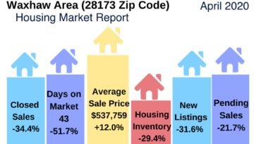 Waxhaw Area (28173 Zip Code) Housing Market Report April 2020