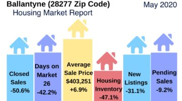 Ballantyne area housing market update may 2020