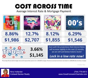 Cost of homeownership across time