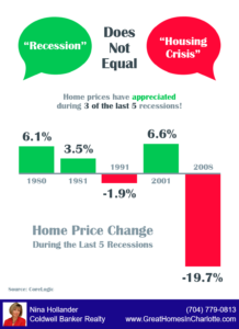 Recessions don't always mean a drop in home prices
