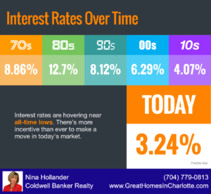 Interest Rates Have Fallen Since The 1970's
