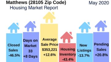 Matthews (28105 Zip Code) Housing Market Update May 2020